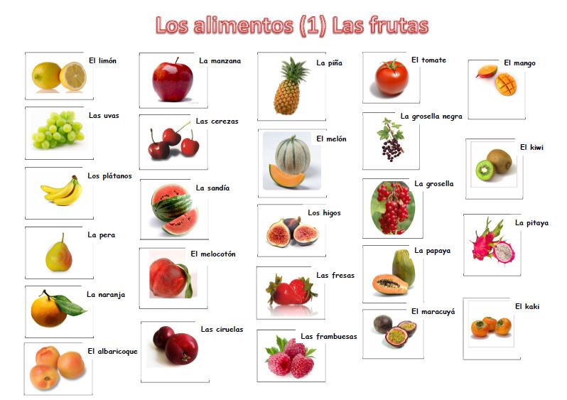Im genes de todas las frutas con sus nombres material for Lista de comida en frances